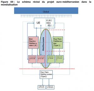 Une modélisation du voisinage européen et des types de coopérations décentralisations qui s'y nouent. (c) W. Bakhos 2015